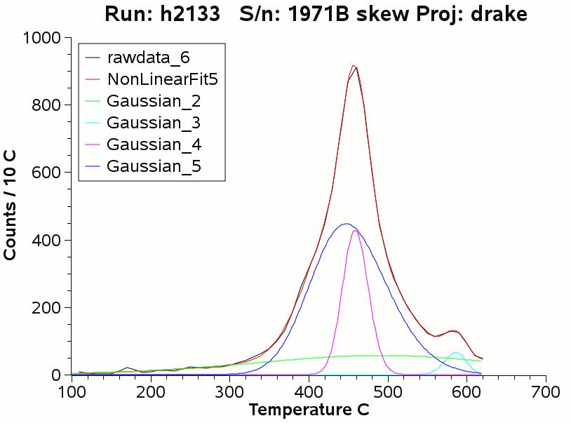 histogram deconvolution into gaussian populations comparison